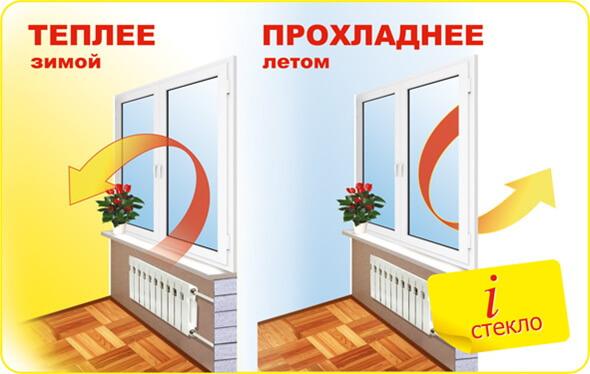Энергосберегающий стеклопакет: преимущества и особенности